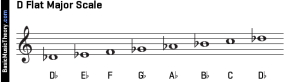 D-Flat-Major-Scale-On-Treble-Clef