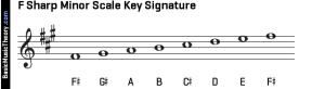 F-Sharp-Minor-Scale-Key-Signature-On-Treble-Clef