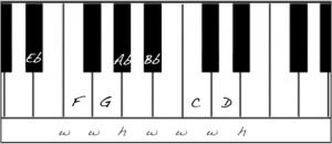 E Flat Major on Piano