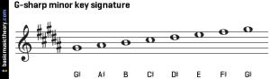 g-sharp-minor-key-signature-on-treble-clef
