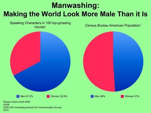 manwashing