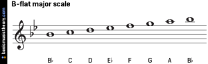 b-flat-major-scale-on-treble-clef