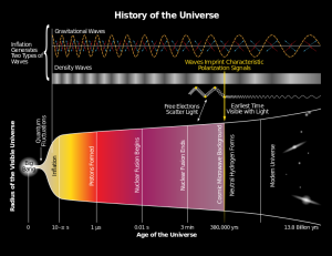 History_of_the_Universe.svg