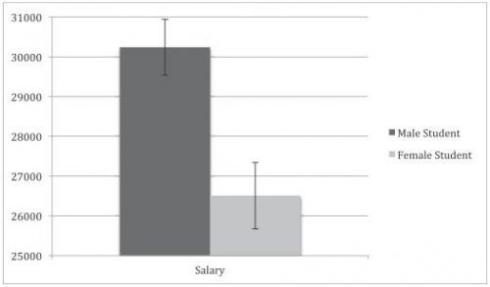 Data from the study shows that on average, science faculty was willing to pay the male applicant about $4,000 more per year. Courtesy of Corinne Moss-Racusin.