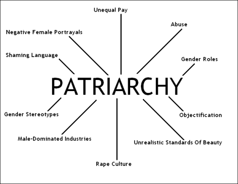 patriarchyissues