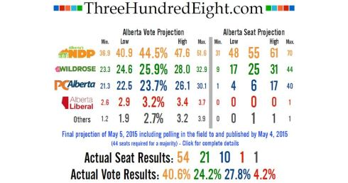 For once, the polls in Alberta were right.