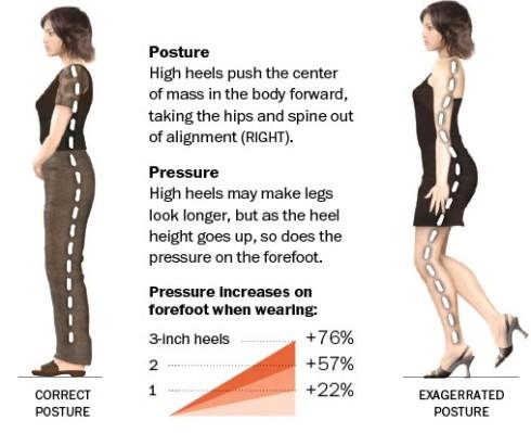 heel_posture