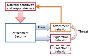 attachment theory pic